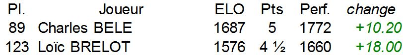 Résultats Charleroi 2014