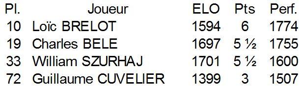 Résultats Touquet B 2014