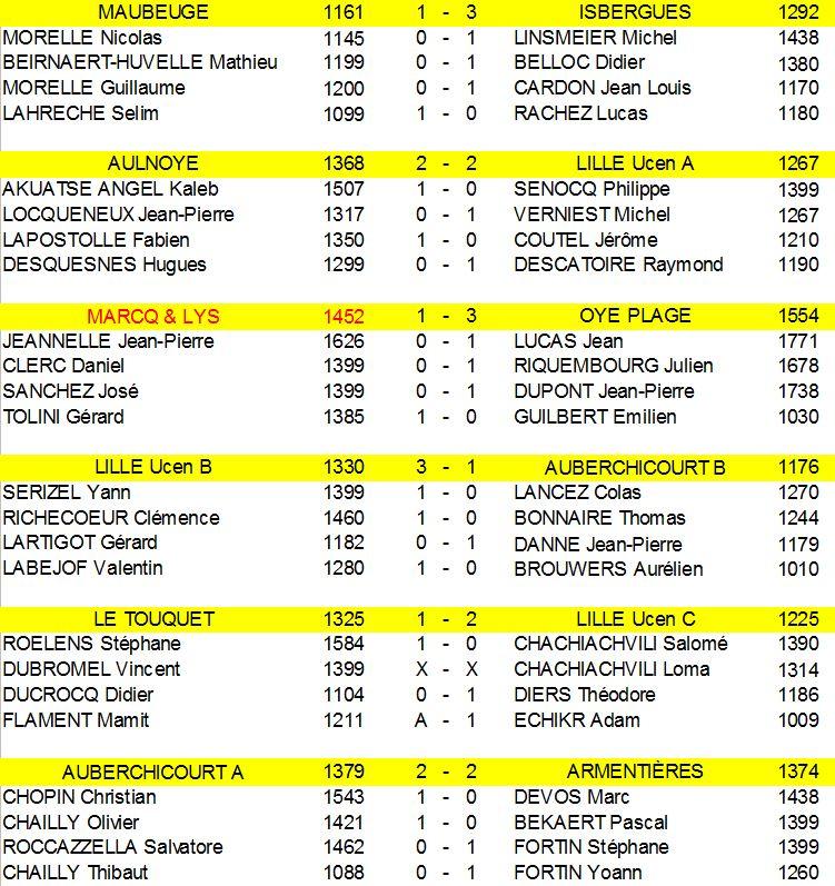 resultats-ronde-6-interdepartementale