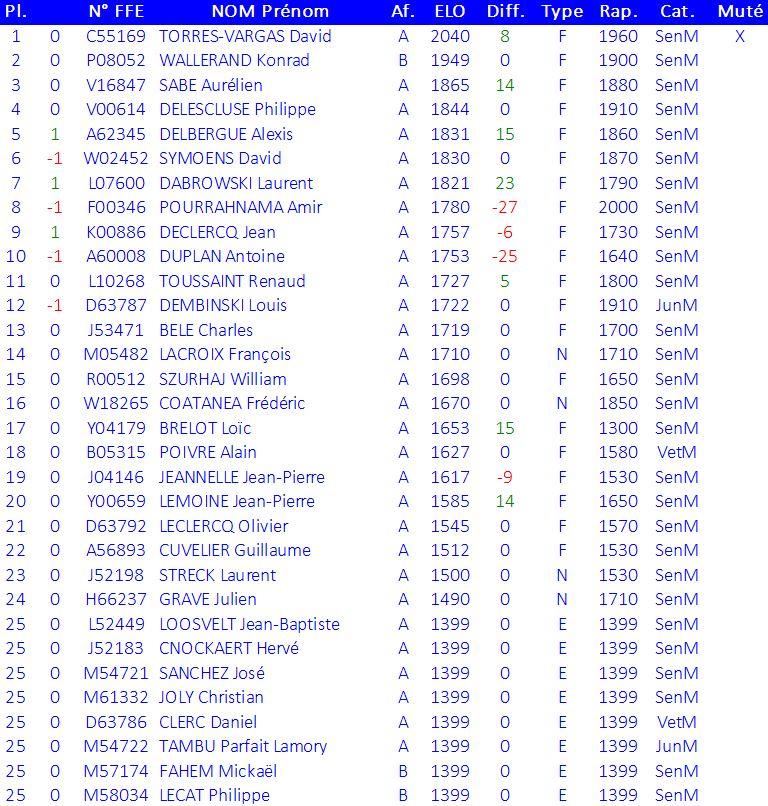 classement-joueurs-1-mars-2015