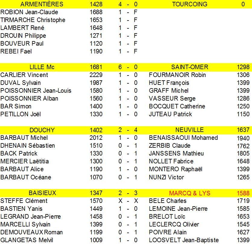 resultats-ronde-6-regionale