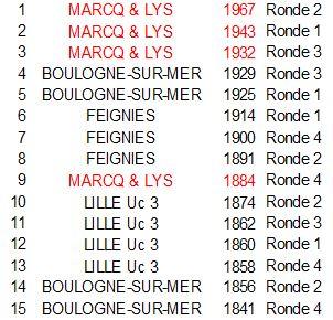 classement-equipes-ronde-4